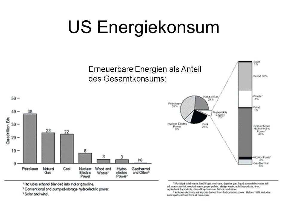 US Energiekonsum Erneuerbare Energien als Anteil des Gesamtkonsums:
