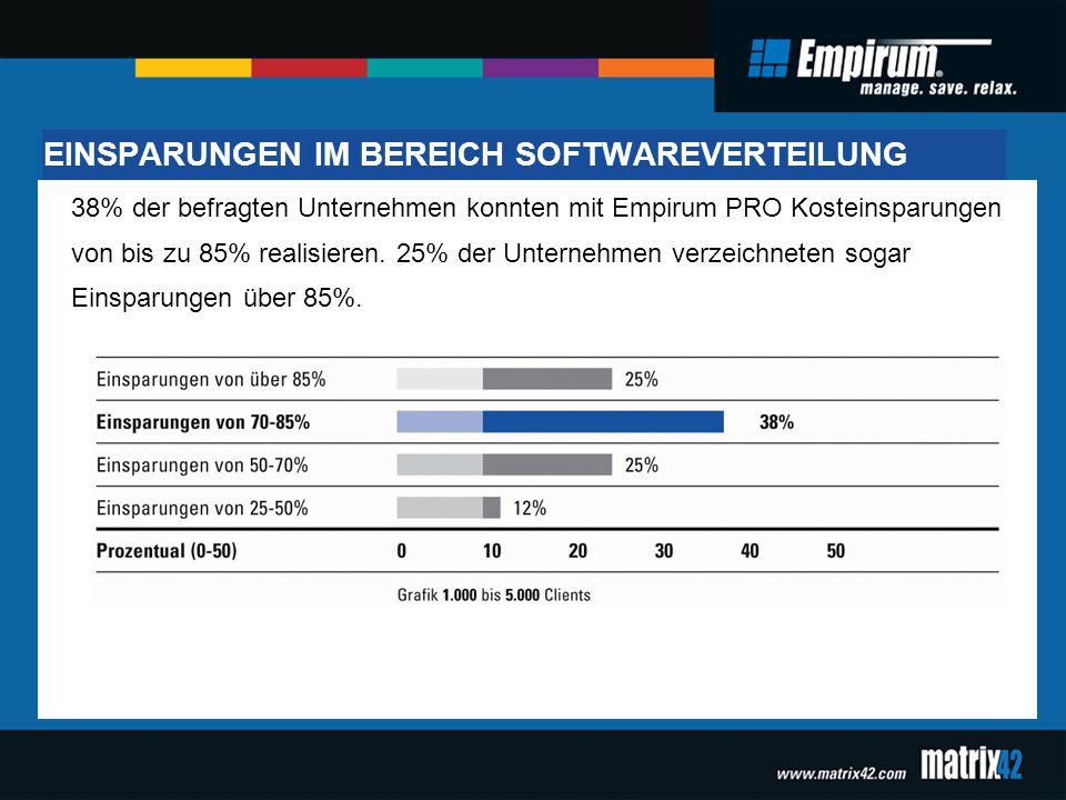 EINSPARUNGEN IM BEREICH SOFTWAREVERTEILUNG 38% der befragten Unternehmen konnten mit Empirum PRO Kosteinsparungen von bis zu 85% realisieren. 25% der