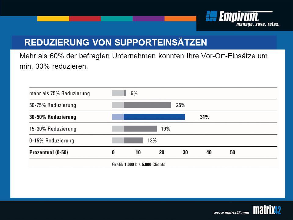 REDUZIERUNG VON SUPPORTEINSÄTZEN Mehr als 60% der befragten Unternehmen konnten Ihre Vor-Ort-Einsätze um min. 30% reduzieren.