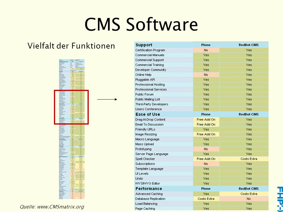 CMS Software Vielfalt der Funktionen Quelle: www.CMSmatrix.org