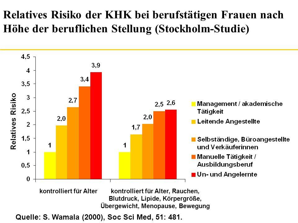Sozioökonomischer Status und Mortalität (6,5 Jahre Follow-up) N=30.043: Belastungs-EKG mit Verdacht auf KHK Quelle: MH Shishehbor et al.
