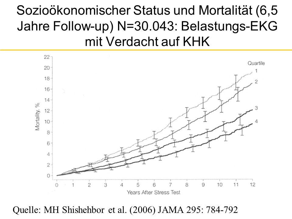 Sozioökonomischer Status und eingeschränkte Herzleistung N=30.043: Belastungs-EKG mit Verdacht auf KHK (3 Altersgruppen) Quelle: MH Shishehbor et al.