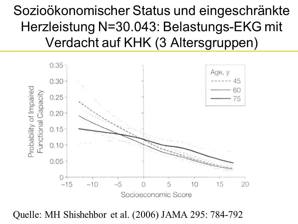 Übungskapazität in Belastungs-EKG nach sozialer Schicht (Berufsausbildung): Heinz- Nixdorf-Recall-Studie (N=4487) Quelle: I Berger 2009, Dissertation, Univ.
