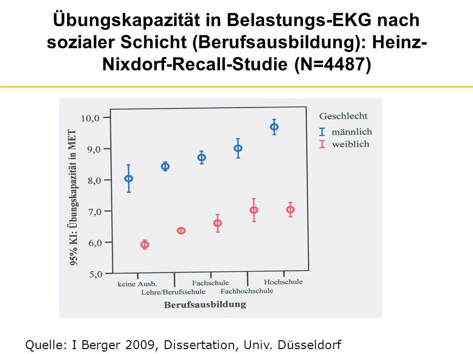 Herzratenreserve* in Belastungs-EKG nach sozialer Schicht (Berufsausbildung): Heinz- Nixdorf-Recall-Studie (N=4487) *max.