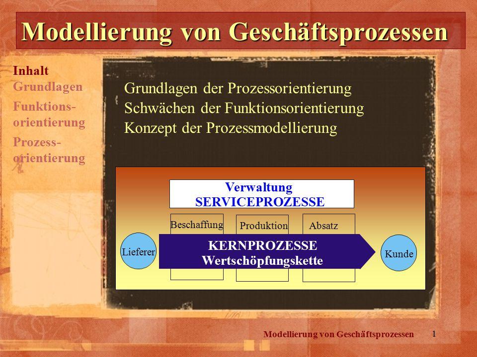 1 Modellierung von Geschäftsprozessen Grundlagen der Prozessorientierung Inhalt Grundlagen Schwächen der Funktionsorientierung Prozess- orientierung K