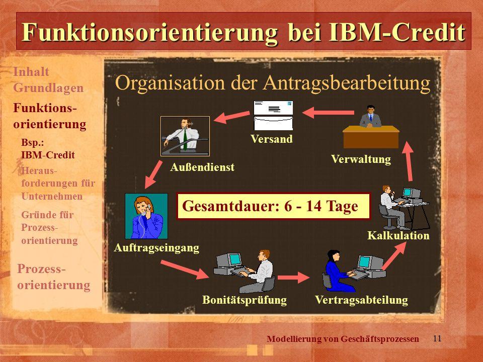 11 Modellierung von Geschäftsprozessen Funktionsorientierung bei IBM-Credit Organisation der Antragsbearbeitung Auftragseingang BonitätsprüfungVertrag