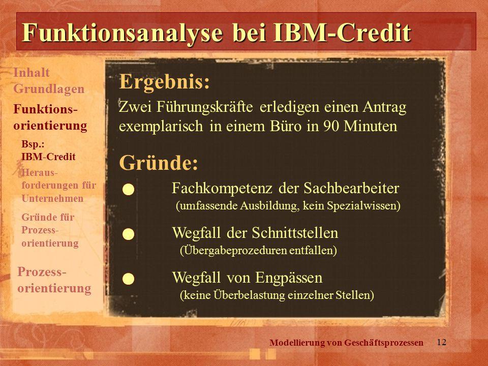 12 Funktionsanalyse bei IBM-Credit Modellierung von Geschäftsprozessen Zwei Führungskräfte erledigen einen Antrag exemplarisch in einem Büro in 90 Minuten Gründe: Fachkompetenz der Sachbearbeiter Wegfall der Schnittstellen Wegfall von Engpässen (umfassende Ausbildung, kein Spezialwissen) (Übergabeprozeduren entfallen) (keine Überbelastung einzelner Stellen) Ergebnis: Inhalt Grundlagen Prozess- orientierung Funktions- orientierung Bsp.: IBM-Credit Heraus- forderungen für Unternehmen Gründe für Prozess- orientierung
