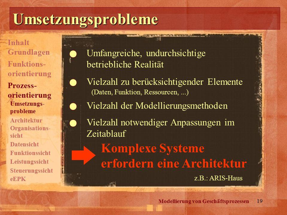 19 Umsetzungsprobleme Umfangreiche, undurchsichtige betriebliche Realität Vielzahl zu berücksichtigender Elemente (Daten, Funktion, Ressourcen,...) Vielzahl der Modellierungsmethoden Vielzahl notwendiger Anpassungen im Zeitablauf Komplexe Systeme erfordern eine Architektur z.B.: ARIS-Haus Modellierung von Geschäftsprozessen Inhalt Grundlagen Prozess- orientierung Funktions- orientierung Umsetzungs- probleme Architektur Organisations- sicht eEPK Datensicht Funktionssicht Leistungssicht Steuerungssicht