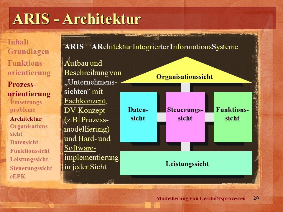 """20 ARIS - Architektur Modellierung von Geschäftsprozessen ARIS = ARchitektur Integrierter InformationsSysteme Organisationssicht Daten- sicht Steuerungs- sicht Funktions- sicht Leistungssicht Aufbau und Beschreibung von """"Unternehmens- sichten mit Fachkonzept, DV-Konzept (z.B."""
