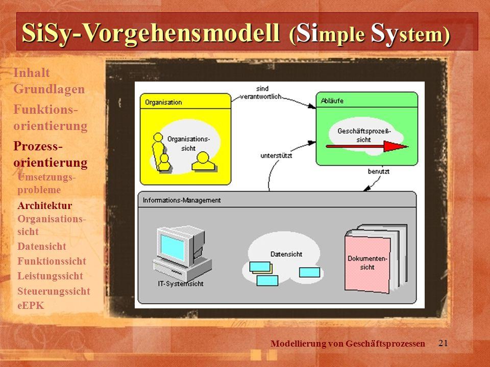 21 SiSy-Vorgehensmodell ( Si mple Sy stem) Modellierung von Geschäftsprozessen Inhalt Grundlagen Prozess- orientierung Funktions- orientierung Umsetzungs- probleme Architektur Organisations- sicht eEPK Datensicht Funktionssicht Leistungssicht Steuerungssicht