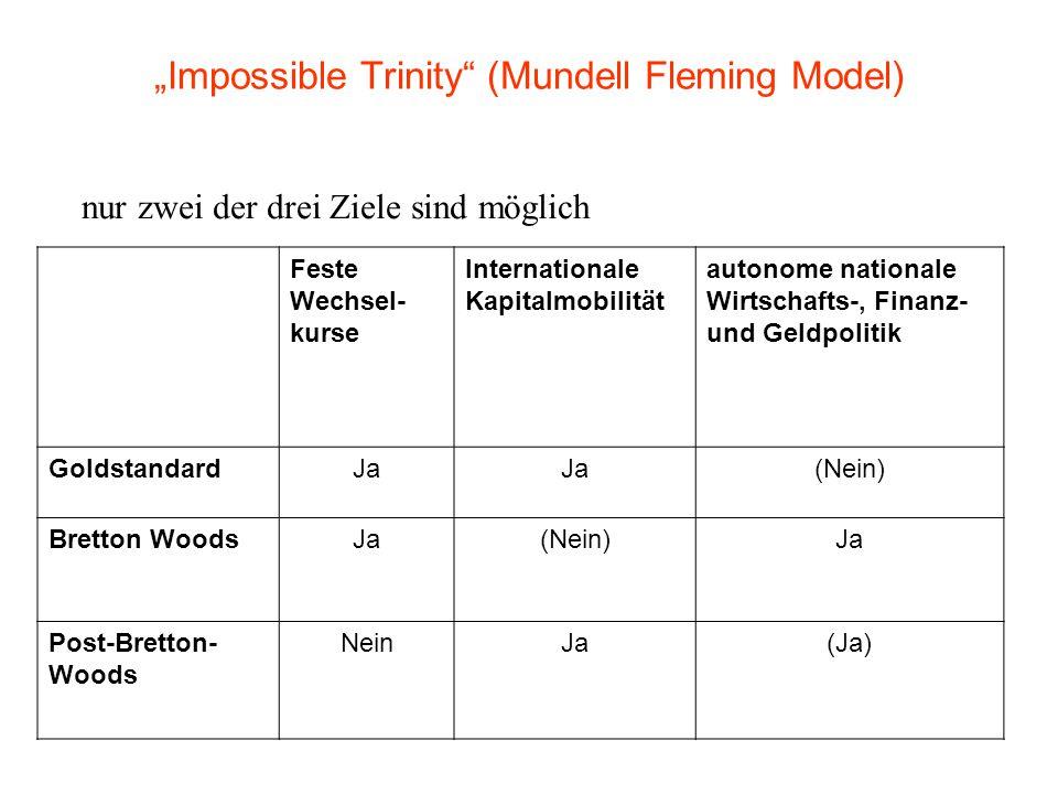 """""""Impossible Trinity (Mundell Fleming Model) nur zwei der drei Ziele sind möglich Feste Wechsel- kurse Internationale Kapitalmobilität autonome nationale Wirtschafts-, Finanz- und Geldpolitik GoldstandardJa (Nein) Bretton WoodsJa(Nein)Ja Post-Bretton- Woods NeinJa(Ja)"""