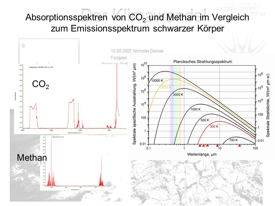 Absorptionsspektren von CO 2 und Methan im Vergleich zum Emissionsspektrum schwarzer Körper CO 2 Methan