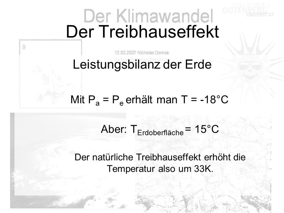 Der Treibhauseffekt Leistungsbilanz der Erde Mit P a = P e erhält man T = -18°C Aber: T Erdoberfläche = 15°C Der natürliche Treibhauseffekt erhöht die