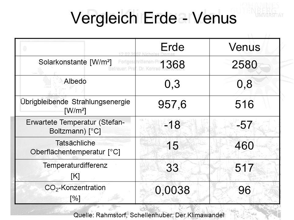 Vergleich Erde - Venus ErdeVenus Solarkonstante [W/m²] 13682580 Albedo 0,30,8 Übrigbleibende Strahlungsenergie [W/m²] 957,6516 Erwartete Temperatur (S