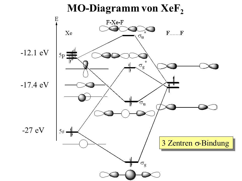MO-Diagramm von XeF 2 -12.1 eV -27 eV -17.4 eV 3 Zentren  -Bindung
