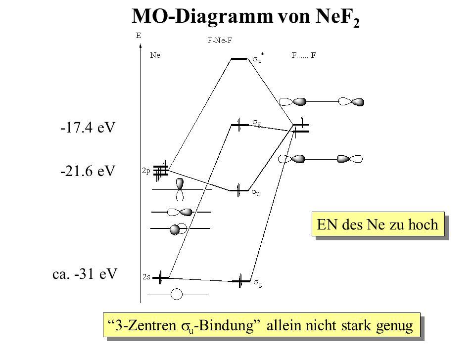 """MO-Diagramm von NeF 2 -17.4 eV -21.6 eV ca. -31 eV """"3-Zentren  u -Bindung"""" allein nicht stark genug EN des Ne zu hoch"""