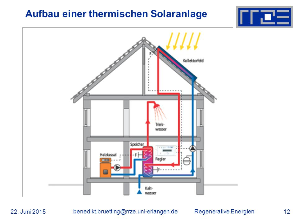 Regenerative Energien 22. Juni 2015 benedikt.bruetting@rrze.uni-erlangen.de 12 Aufbau einer thermischen Solaranlage