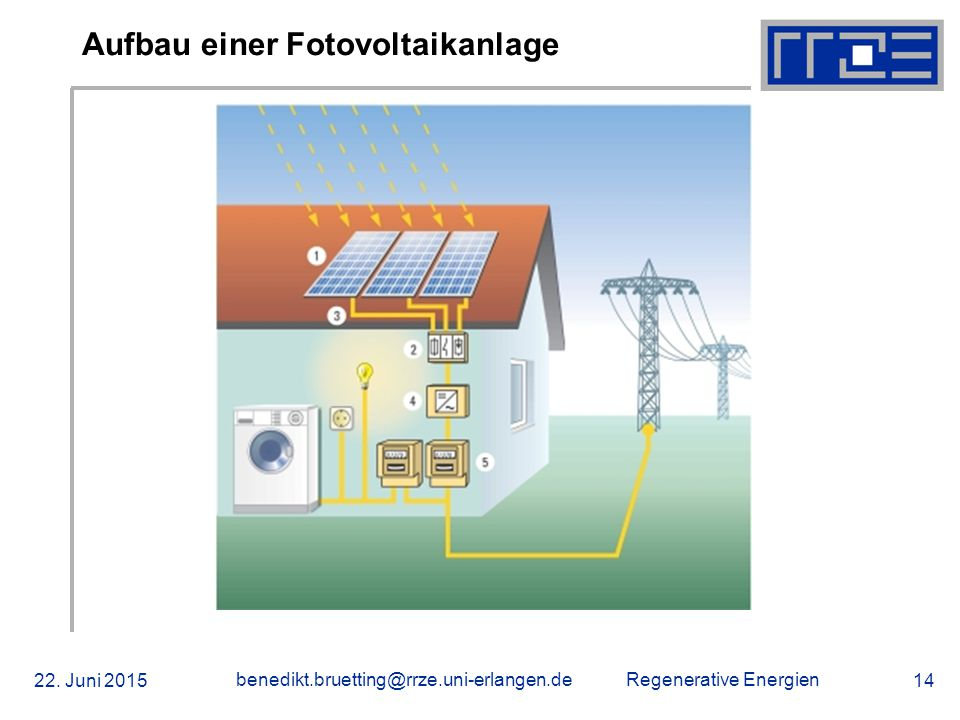 Regenerative Energien 22. Juni 2015 benedikt.bruetting@rrze.uni-erlangen.de 14 Aufbau einer Fotovoltaikanlage