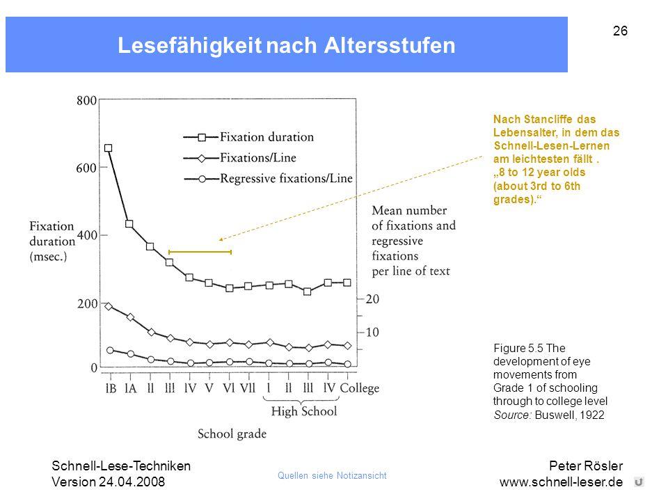 Schnell-Lese-Techniken Version 24.04.2008 Peter Rösler www.schnell-leser.de 26 Lesefähigkeit nach Altersstufen Figure 5.5 The development of eye movem