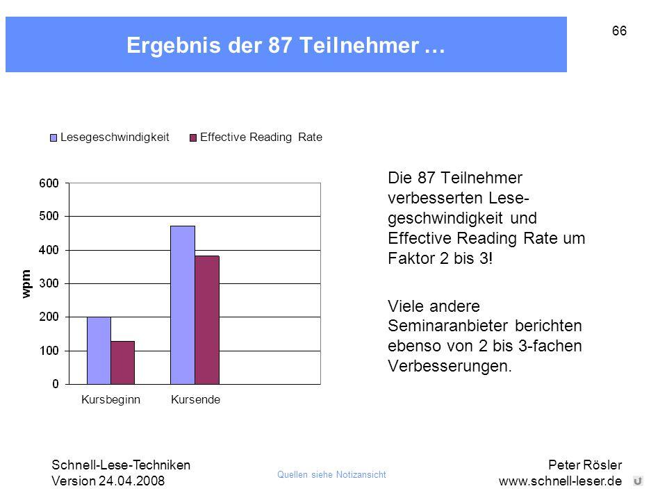 Schnell-Lese-Techniken Version 24.04.2008 Peter Rösler www.schnell-leser.de 66 Ergebnis der 87 Teilnehmer … LesegeschwindigkeitEffective Reading Rate
