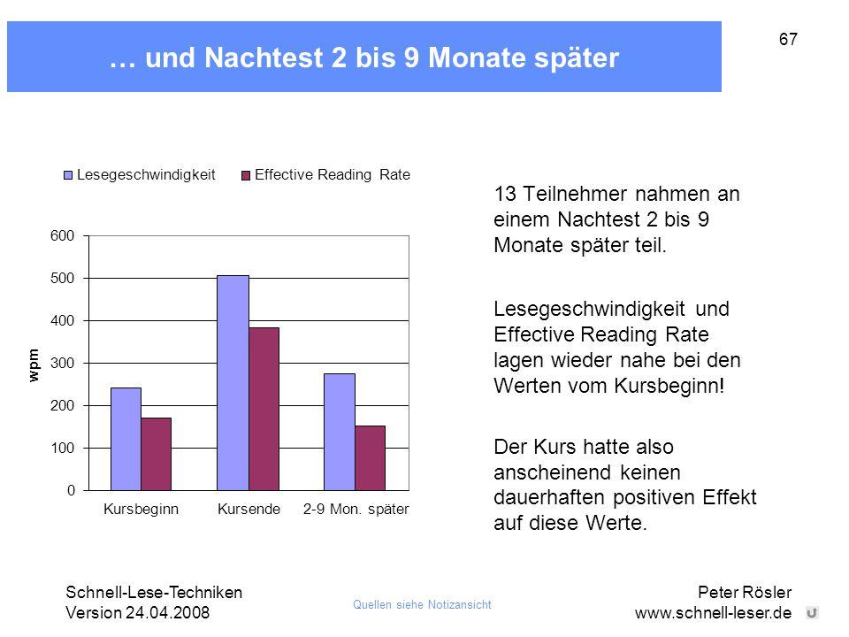 Schnell-Lese-Techniken Version 24.04.2008 Peter Rösler www.schnell-leser.de 67 … und Nachtest 2 bis 9 Monate später 0 100 200 300 400 500 600 wpm Kurs