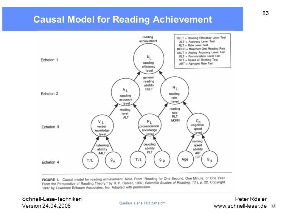 Schnell-Lese-Techniken Version 24.04.2008 Peter Rösler www.schnell-leser.de 83 Causal Model for Reading Achievement Quellen siehe Notizansicht