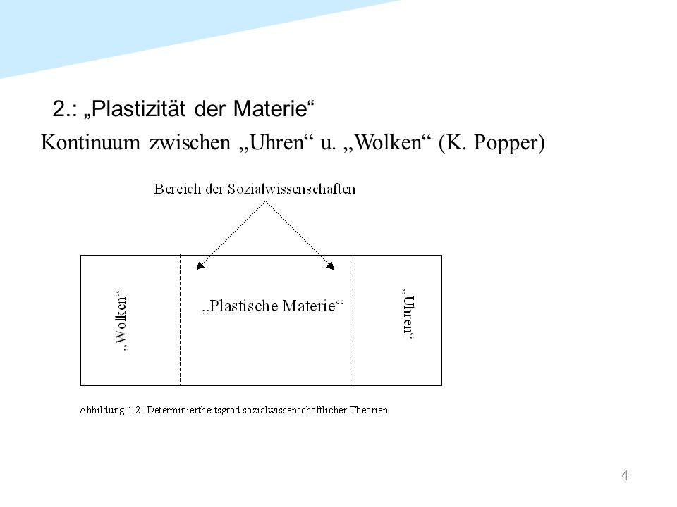 """4 2.: """"Plastizität der Materie"""" Kontinuum zwischen """"Uhren"""" u. """"Wolken"""" (K. Popper)"""