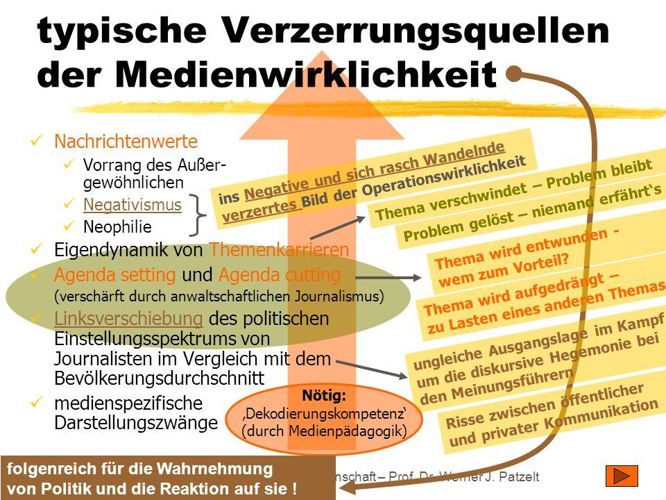 TU Dresden – Institut für Politikwissenschaft – Prof. Dr. Werner J. Patzelt typische Verzerrungsquellen der Medienwirklichkeit Thema verschwindet – Pr