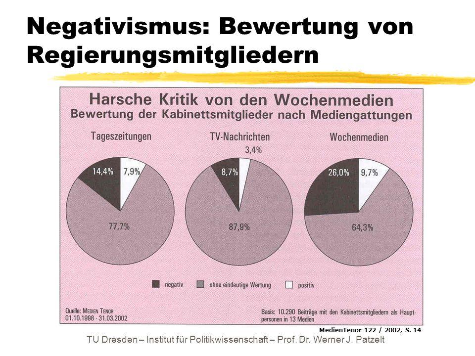 TU Dresden – Institut für Politikwissenschaft – Prof. Dr. Werner J. Patzelt Negativismus: Bewertung von Regierungsmitgliedern MedienTenor 122 / 2002,