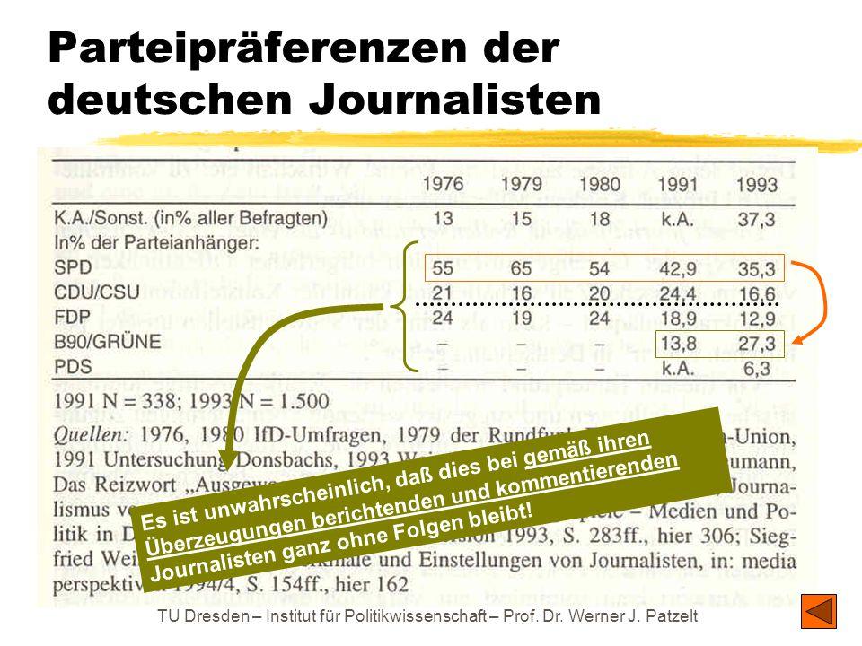 TU Dresden – Institut für Politikwissenschaft – Prof. Dr. Werner J. Patzelt Parteipräferenzen der deutschen Journalisten Es ist unwahrscheinlich, daß