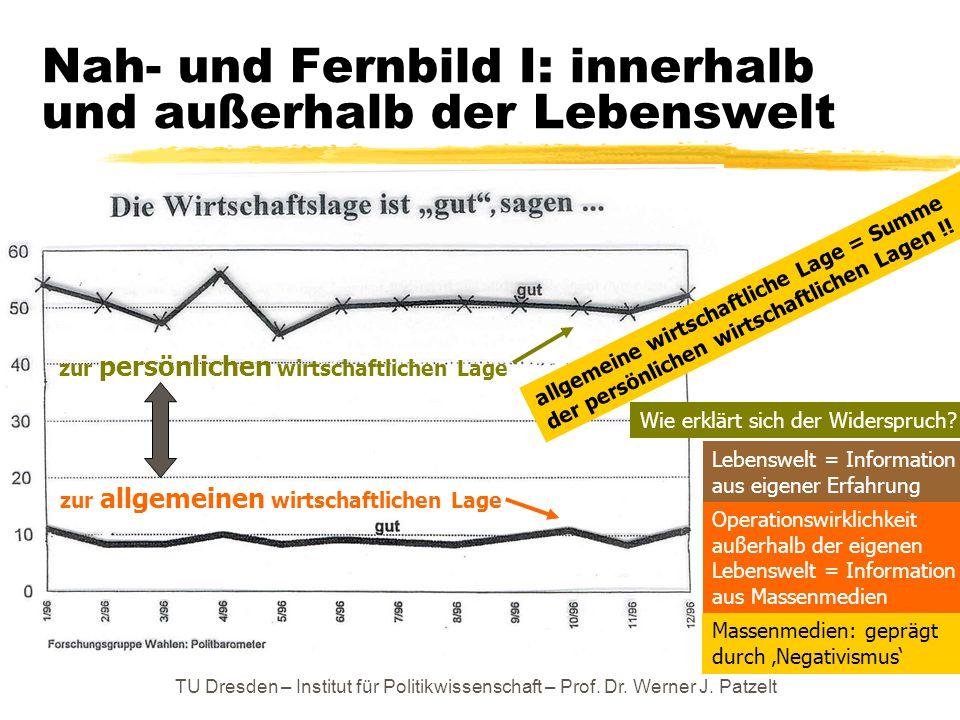 TU Dresden – Institut für Politikwissenschaft – Prof. Dr. Werner J. Patzelt Nah- und Fernbild I: innerhalb und außerhalb der Lebenswelt zur persönlich