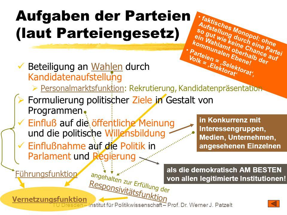 TU Dresden – Institut für Politikwissenschaft – Prof. Dr. Werner J. Patzelt Aufgaben der Parteien (laut Parteiengesetz) als die demokratisch AM BESTEN