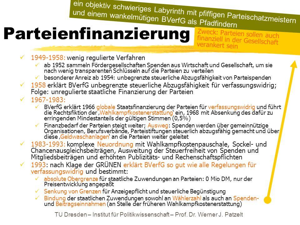TU Dresden – Institut für Politikwissenschaft – Prof. Dr. Werner J. Patzelt Parteienfinanzierung 1949-1958: wenig regulierte Verfahren ab 1952 sammeln
