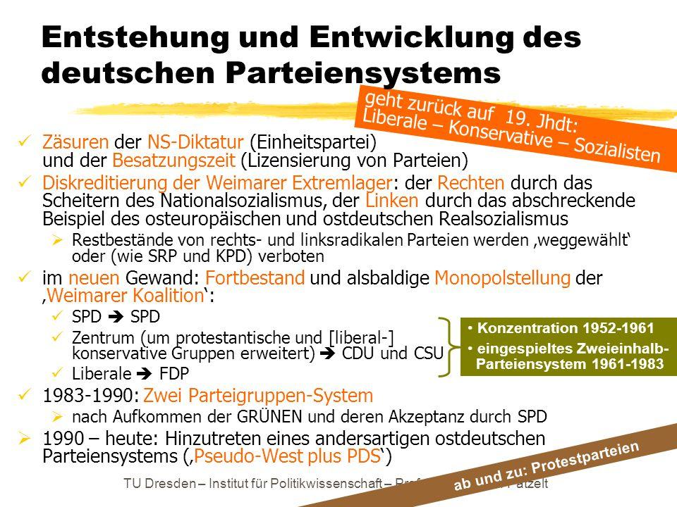 TU Dresden – Institut für Politikwissenschaft – Prof. Dr. Werner J. Patzelt geht zurück auf 19. Jhdt: Liberale – Konservative – Sozialisten Entstehung