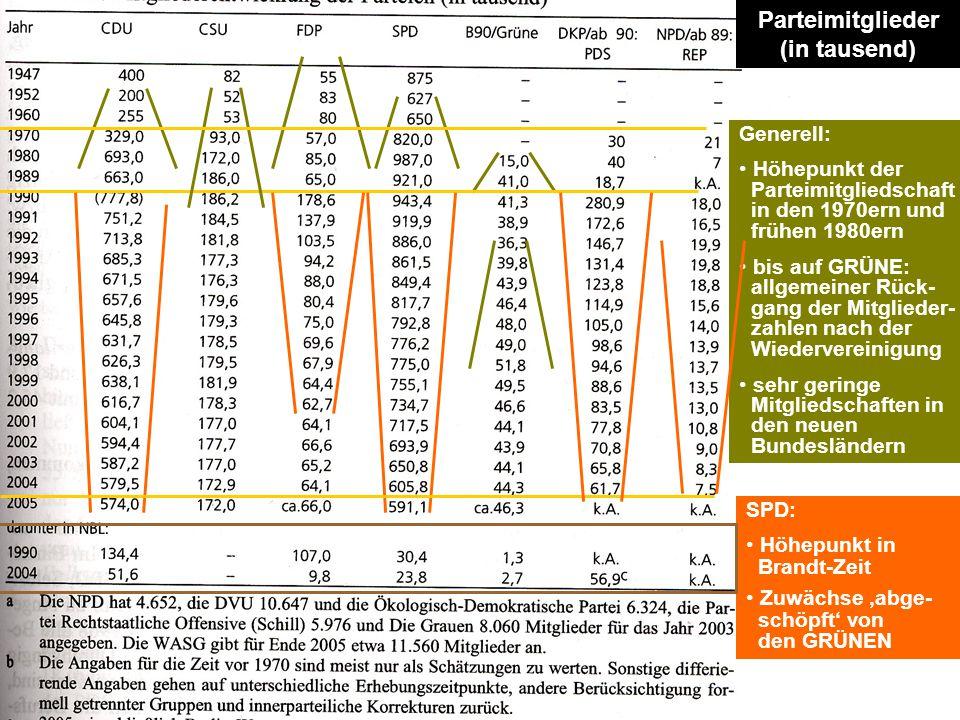 Parteimitglieder (in tausend) Generell: Höhepunkt der Parteimitgliedschaft in den 1970ern und frühen 1980ern bis auf GRÜNE: allgemeiner Rück- gang der
