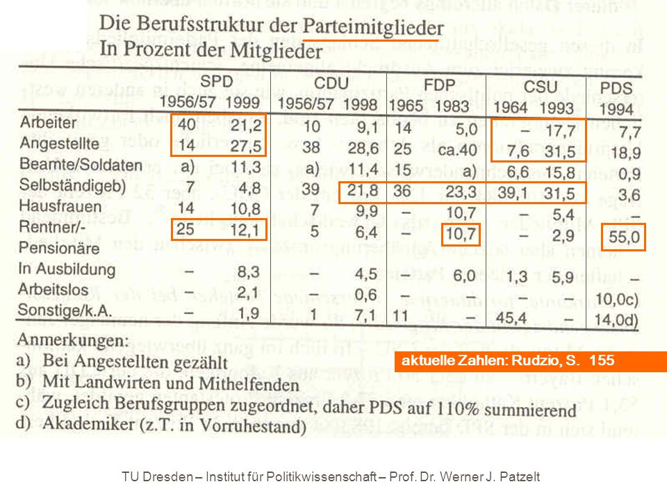 TU Dresden – Institut für Politikwissenschaft – Prof. Dr. Werner J. Patzelt aktuelle Zahlen: Rudzio, S. 155