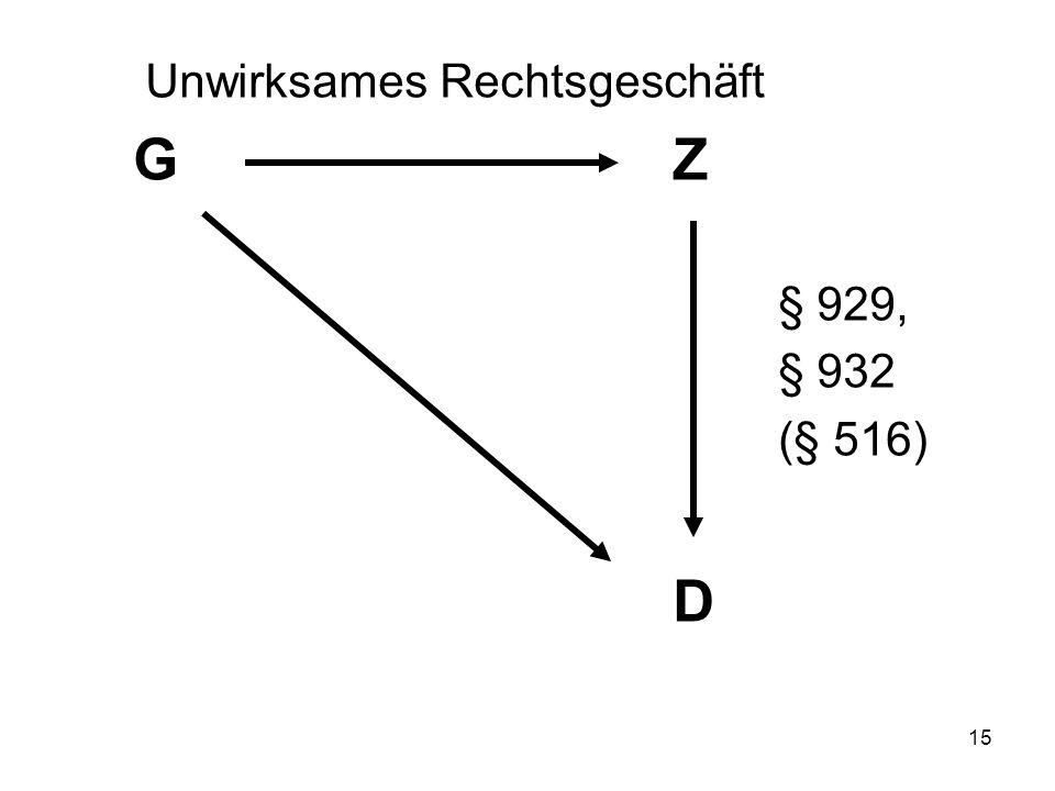 15 Unwirksames Rechtsgeschäft GZ § 929, § 932 (§ 516) D