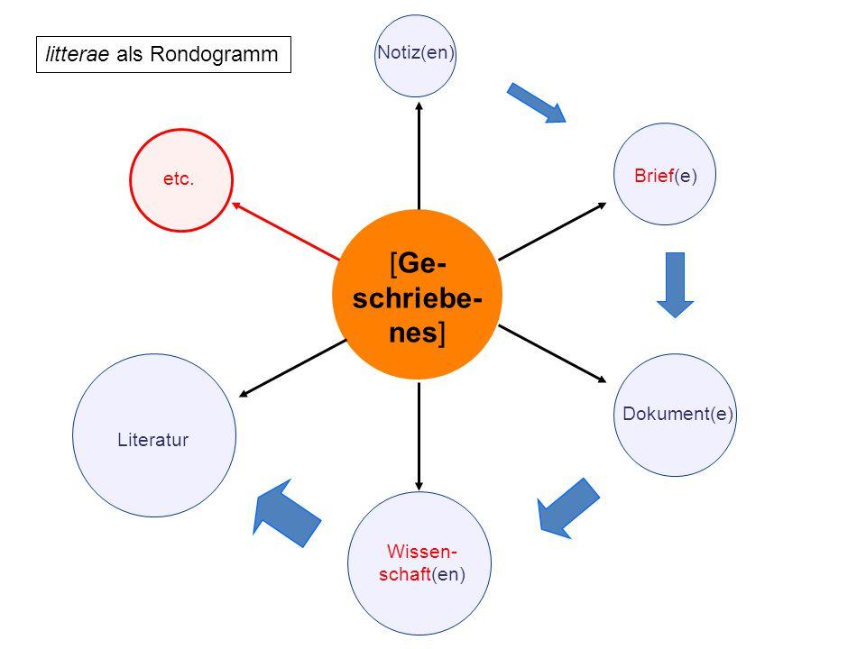 [Ge- schriebe- nes] Brief(e) Dokument(e)Wissen- schaft(en) Literatur etc. litterae als Rondogramm Notiz(en)