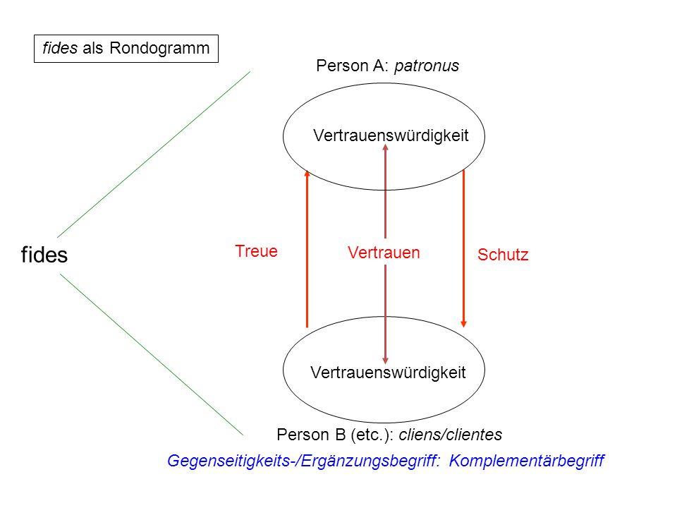 """B: Der Mensch/die Menschen als """"cliens/clientes Vertrauenswürdigkeit (Vertrauen als) Glaube Schutz Treue Gegenseitigkeits-/Ergänzungsbegriff: Komplementärbegriff fides A: Gott als patronus fides als Rondogramm (2)"""
