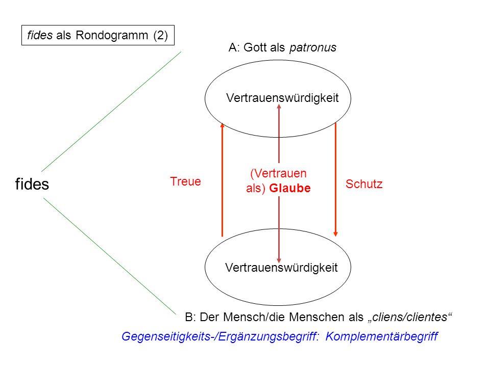 """B: Der Mensch/die Menschen als """"cliens/clientes"""" Vertrauenswürdigkeit (Vertrauen als) Glaube Schutz Treue Gegenseitigkeits-/Ergänzungsbegriff: Komplem"""