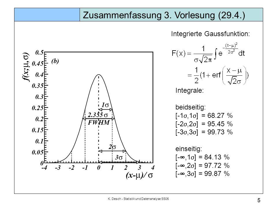 K. Desch - Statistik und Datenanalyse SS05 5 Zusammenfassung 3. Vorlesung (29.4.) Integrale: beidseitig: [-1 ,1  ] = 68.27 % [-2 ,2  ] = 95.45 % [