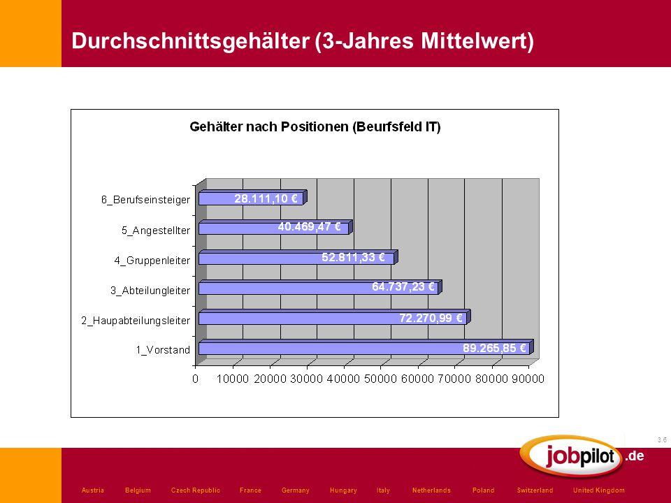 .de 3.6 Austria Belgium Czech Republic France Germany Hungary Italy Netherlands Poland Switzerland United Kingdom Durchschnittsgehälter (3-Jahres Mittelwert)
