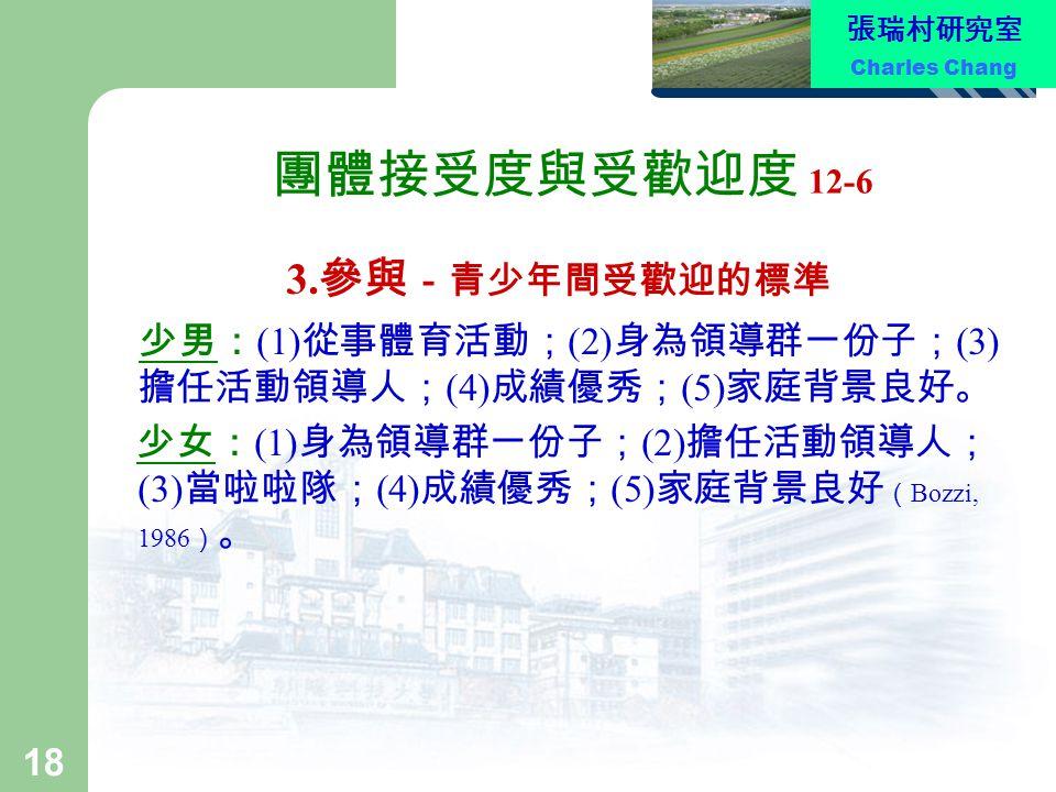 張瑞村研究室 Charles Chang 18 團體接受度與受歡迎度 12-6 3. 參與 -青少年間受歡迎的標準 少男: (1) 從事體育活動; (2) 身為領導群一份子; (3) 擔任活動領導人; (4) 成績優秀; (5) 家庭背景良好。 少女: (1) 身為領導群一份子; (2) 擔任活動領