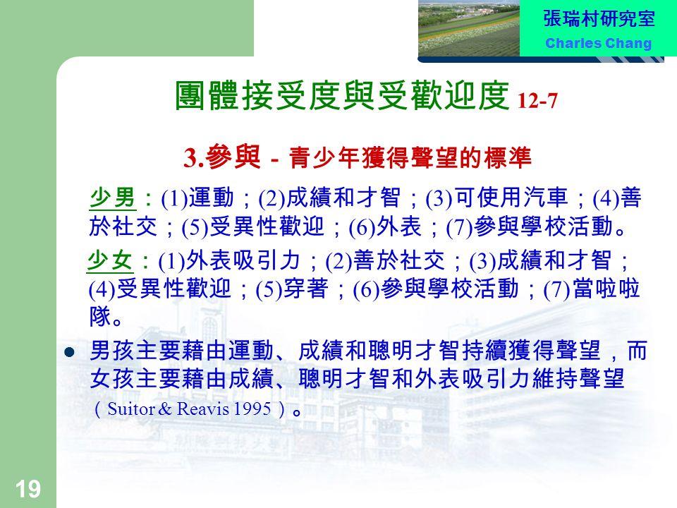 張瑞村研究室 Charles Chang 19 團體接受度與受歡迎度 12-7 3. 參與 -青少年獲得聲望的標準 少男: (1) 運動; (2) 成績和才智; (3) 可使用汽車; (4) 善 於社交; (5) 受異性歡迎; (6) 外表; (7) 參與學校活動。 少女: (1) 外表吸引力; (