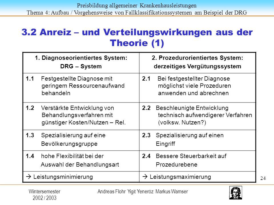 Preisbildung allgemeiner Krankenhausleistungen Thema 4: Aufbau / Vorgehensweise von Fallklassifikationssystemen am Beispiel der DRG Wintersemester 2002 / 2003 Andreas Flohr Yigit Yeneröz Markus Wamser 3.2 Anreiz – und Verteilungswirkungen aus der Theorie (1) 1.
