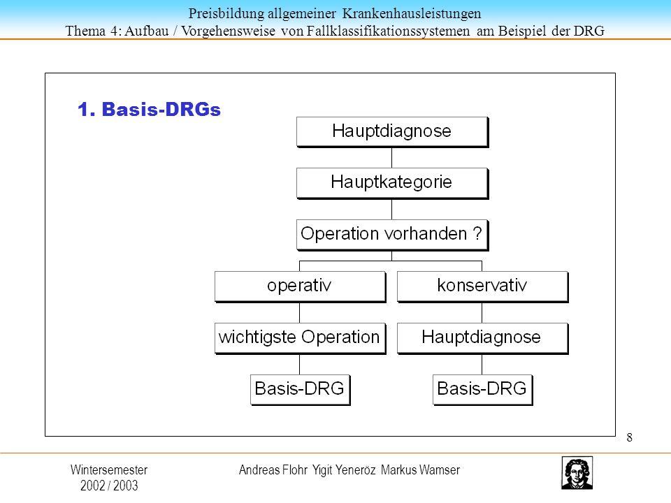 Preisbildung allgemeiner Krankenhausleistungen Thema 4: Aufbau / Vorgehensweise von Fallklassifikationssystemen am Beispiel der DRG Wintersemester 2002 / 2003 Andreas Flohr Yigit Yeneröz Markus Wamser 1.