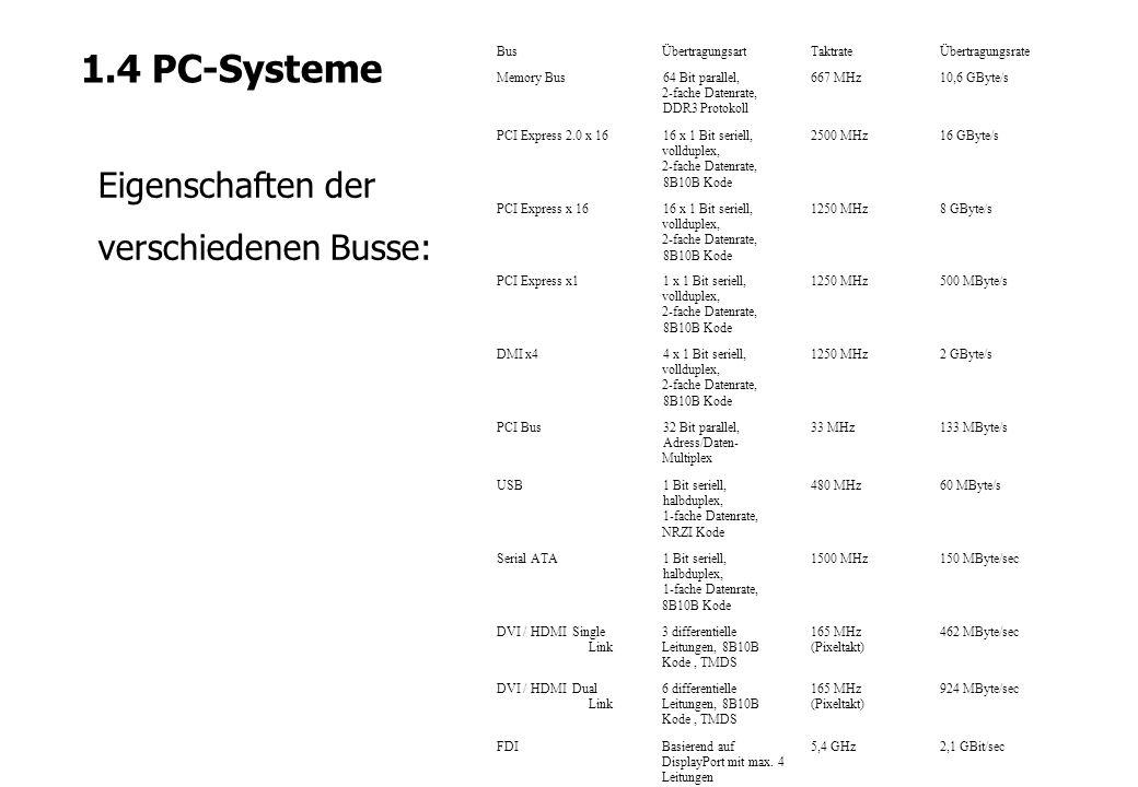 1.4 PC-Systeme Eigenschaften der verschiedenen Busse: BusÜbertragungsartTaktrateÜbertragungsrate Memory Bus64 Bit parallel, 2-fache Datenrate, DDR3 Pr