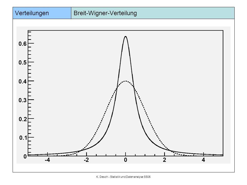 K. Desch - Statistik und Datenanalyse SS05 Verteilungen Breit-Wigner-Verteilung