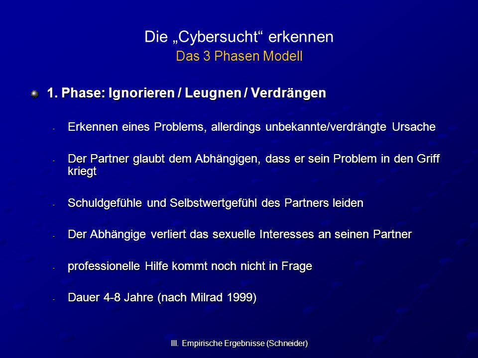 """III. Empirische Ergebnisse (Schneider) Die """"Cybersucht"""" erkennen Das 3 Phasen Modell 1. Phase: Ignorieren / Leugnen / Verdrängen - - Erkennen eines Pr"""