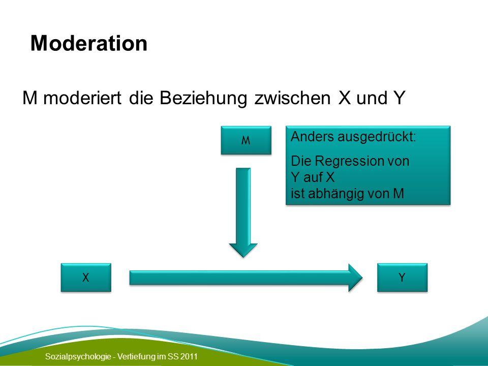 Sozialpsychologie - Vertiefung im SS 2011 Moderation M moderiert die Beziehung zwischen X und Y X X Y Y M M Anders ausgedrückt: Die Regression von Y auf X ist abhängig von M Anders ausgedrückt: Die Regression von Y auf X ist abhängig von M